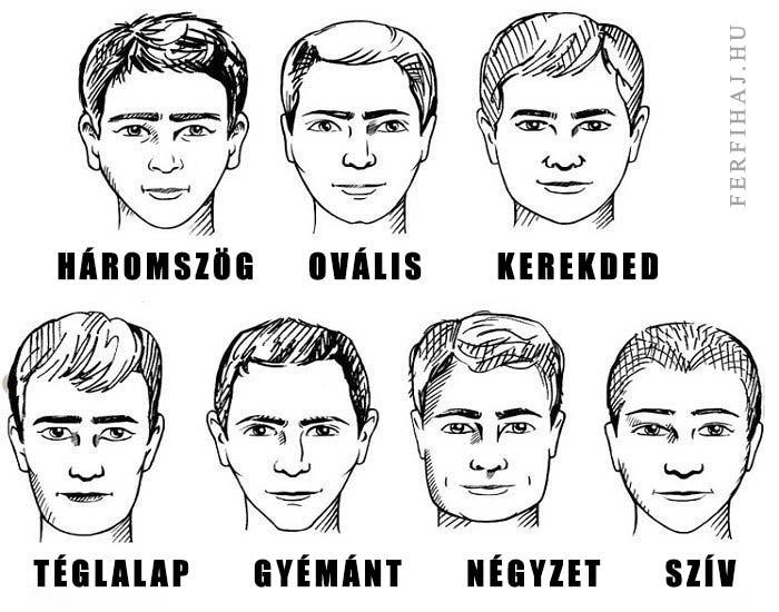 Férfi arcformák